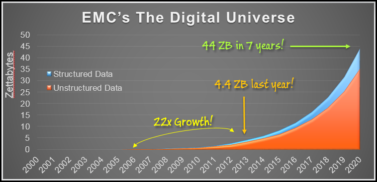 Data Growth Rates according to EMC's The Digital Universe